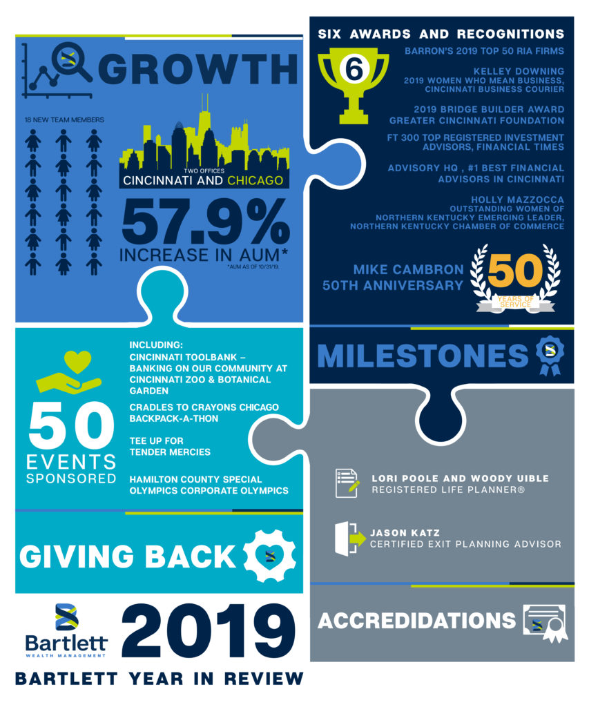 Bartlett Year in Review Graphic