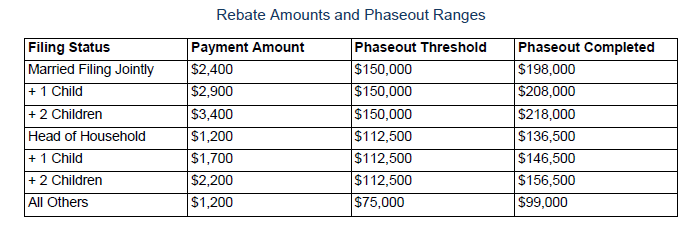 Chart illustrating Rebate Amounts and Phaseout Ranges
